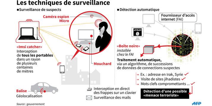 Techniques_surveillance